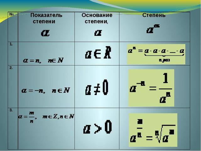 № Показатель степени Основание степени, Степень 1. 2. 3.