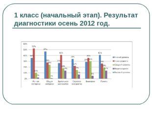 1 класс (начальный этап). Результат диагностики осень 2012 год.