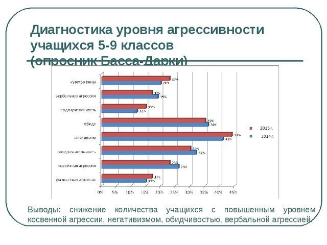 Диагностика уровня агрессивности учащихся 5-9 классов (опросник Басса-Дарки)...