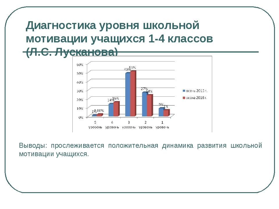 Диагностика уровня школьной мотивации учащихся 1-4 классов (Л.С. Лусканова) В...