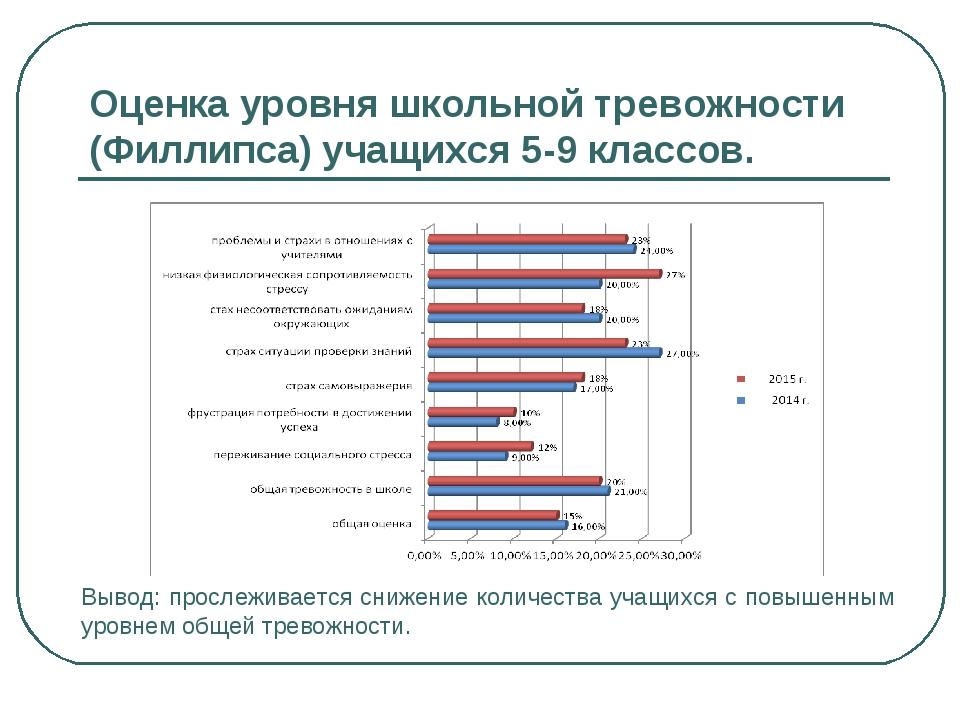 Оценка уровня школьной тревожности (Филлипса) учащихся 5-9 классов. Вывод: пр...