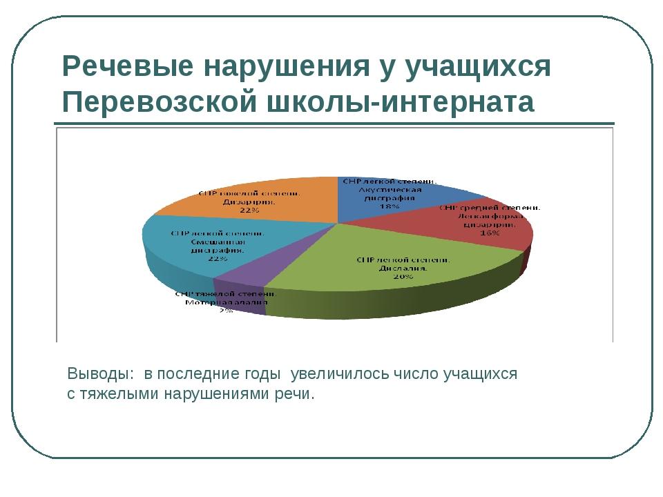Речевые нарушения у учащихся Перевозской школы-интерната Выводы: в последние...