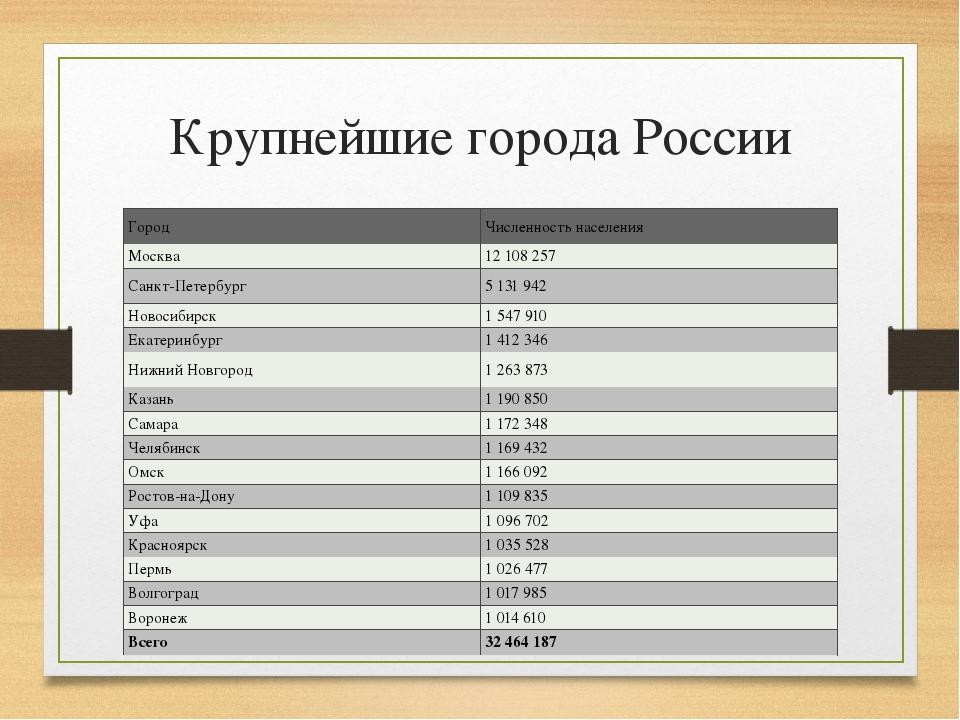 Тридцать крупнейших городов россии