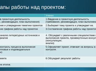 Этапы работы над проектом: Учитель Ученик 1.Введение в проектную деятельность