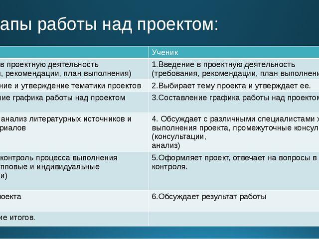 Этапы работы над проектом: Учитель Ученик 1.Введение в проектную деятельность...