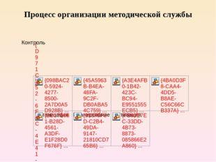 Процесс организации методической службы
