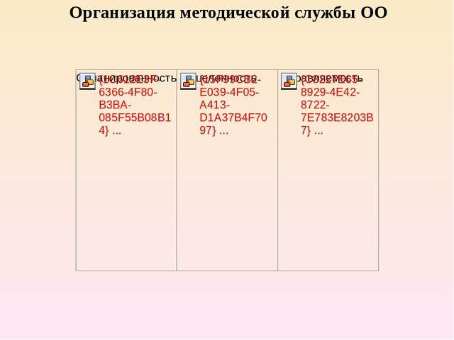 Организация методической службы ОО