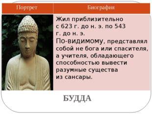 БУДДА Жил приблизительно с623г.до н.э.по543 г.дон.э. По-видимому, пр