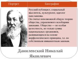 Данилевский Николай Яковлевич Русский публицист, социальный мыслитель, культу