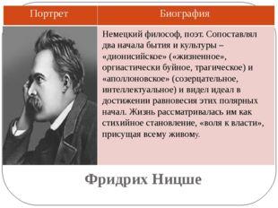 Фридрих Ницше Немецкий философ, поэт. Сопоставлял два начала бытия и культуры