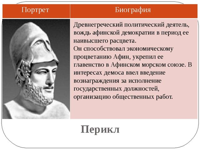 Перикл  Древнегреческий политический деятель, вождь афинской демократии в п...