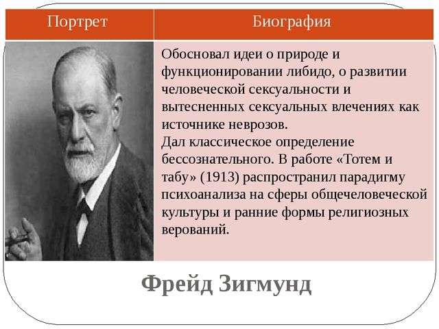 Фрейд Зигмунд Обосновал идеи о природе и функционировании либидо, о развитии...