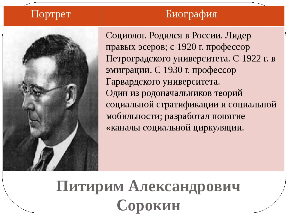 Питирим Александрович Сорокин Cоциолог. Родился в России. Лидер правых эсеров...