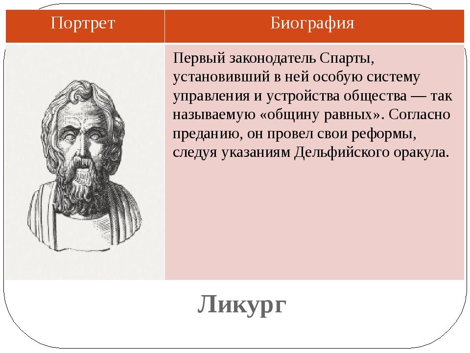 Ликург Первый законодатель Спарты, установивший в ней особую систему управлен...