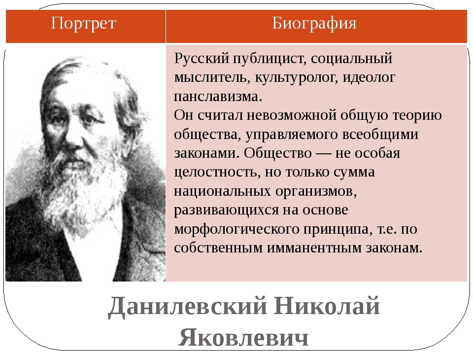Данилевский Николай Яковлевич Русский публицист, социальный мыслитель, культу...