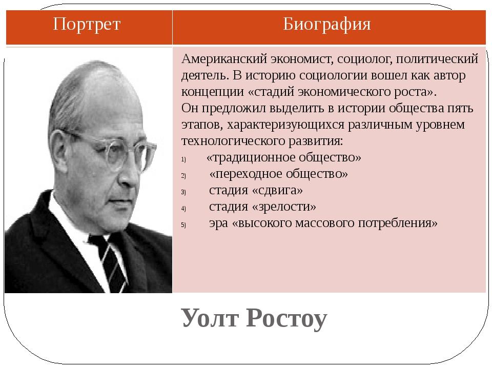 Уолт Ростоу Американский экономист, социолог, политический деятель. В историю...