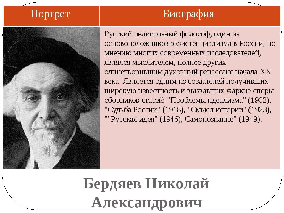 Бердяев Николай Александрович Русский религиозный философ, один из основополо...