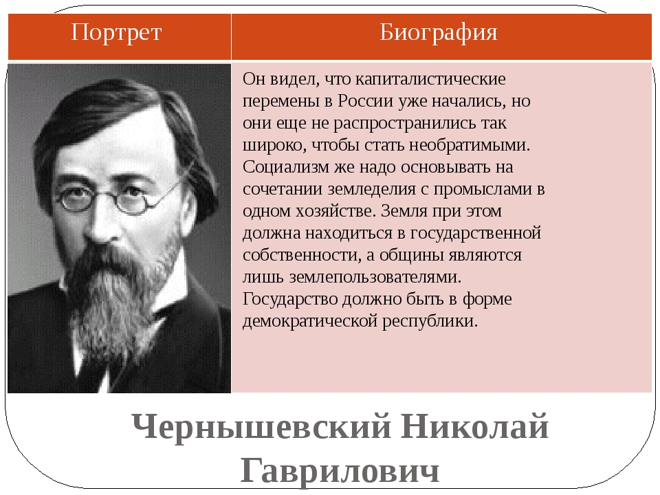 Чернышевский Николай Гаврилович Он видел, что капиталистические перемены в Ро...