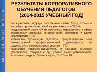 МБОУ СОШ №33 Г. ЛИПЕЦКА доля учителей, ведущих собственные сайты, блоги, стра