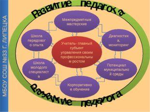 Школа передового опыта Диагностика, мониторинг Потенциал муниципальной среды