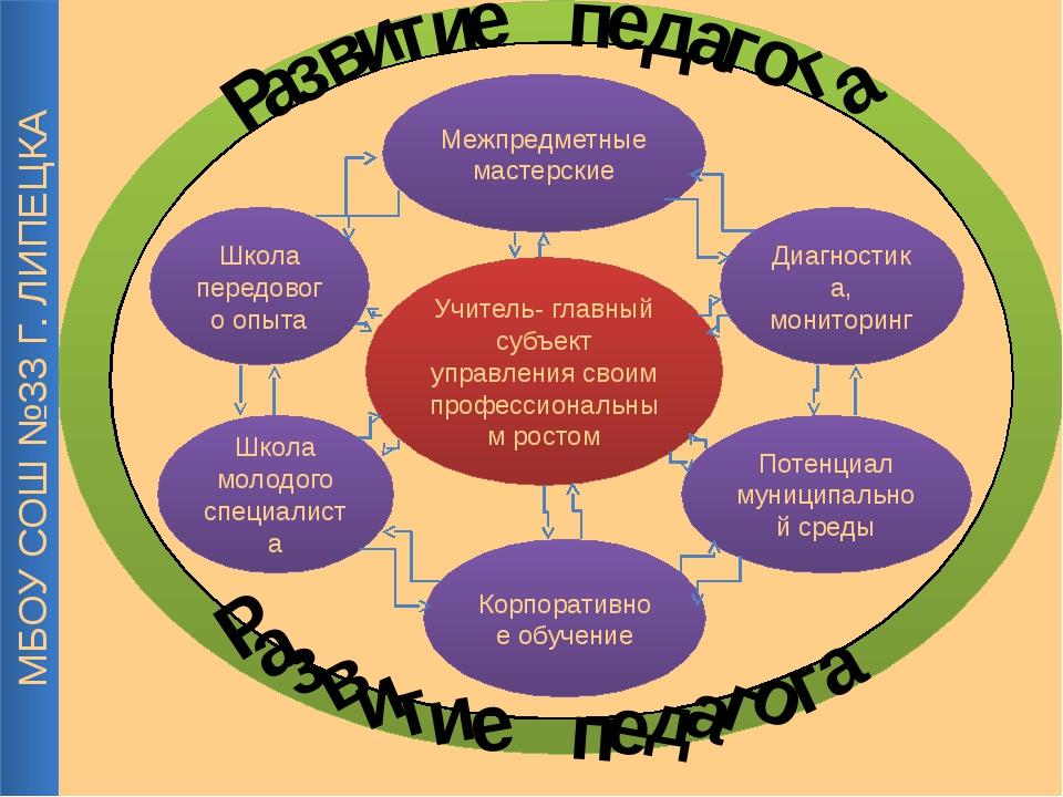 Школа передового опыта Диагностика, мониторинг Потенциал муниципальной среды...