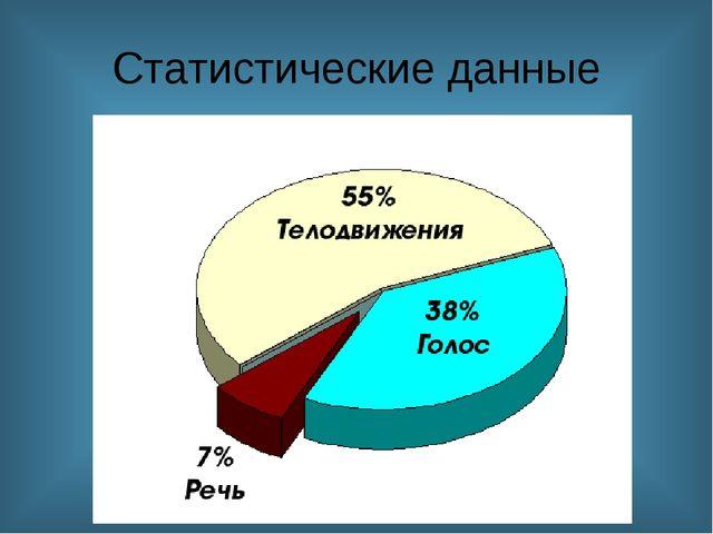 Статистические данные