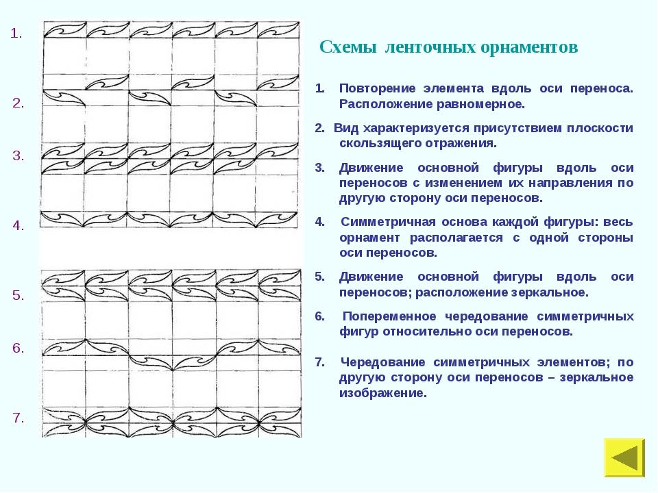 Схемы ленточных орнаментов Повторение элемента вдоль оси переноса. Расположе...