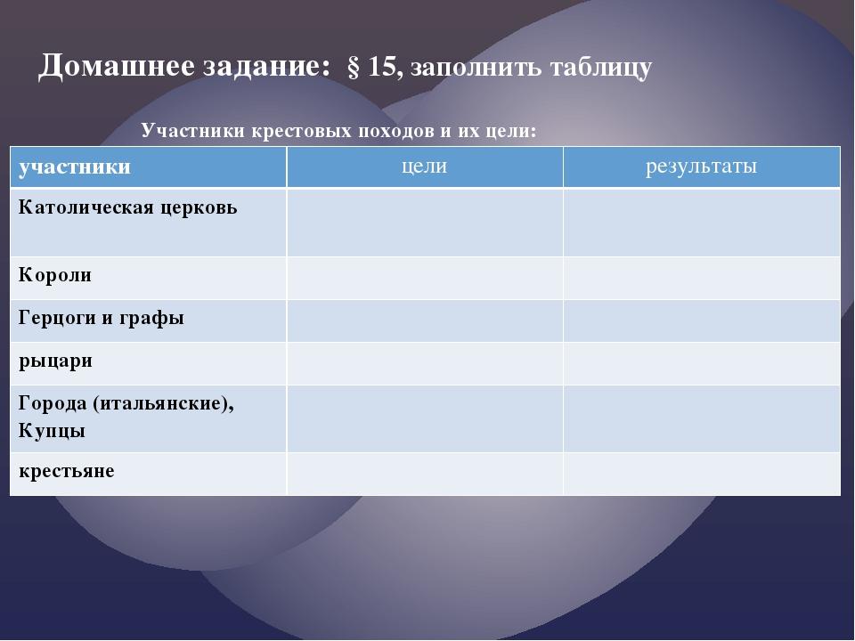 Домашнее задание: § 15, заполнить таблицу Участники крестовых походов и их це...
