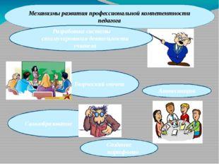 Механизмы развития профессиональной компетентности педагога Разработка систем