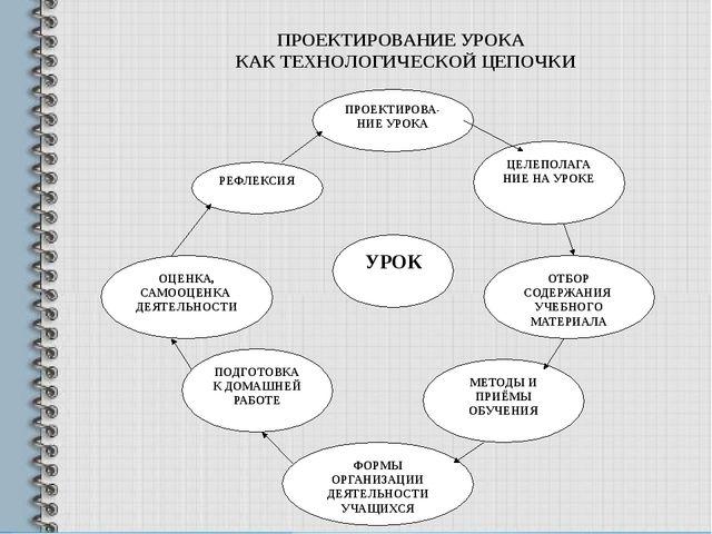 ПРОЕКТИРОВАНИЕ УРОКА КАК ТЕХНОЛОГИЧЕСКОЙ ЦЕПОЧКИ РЕФЛЕКСИЯ ЦЕЛЕПОЛАГАНИЕ НА...