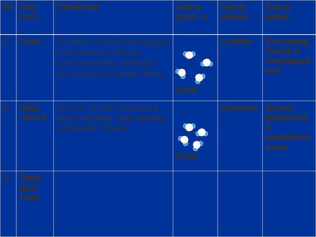 № Агр. сост. Свойства Хар-р расп. ч Хар-р взаим. Хар-р движ. 1 Газы Летучи;...