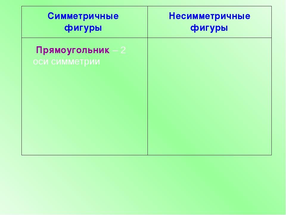 Симметричные фигуры Несимметричные фигуры Прямоугольник – 2 оси симметрии
