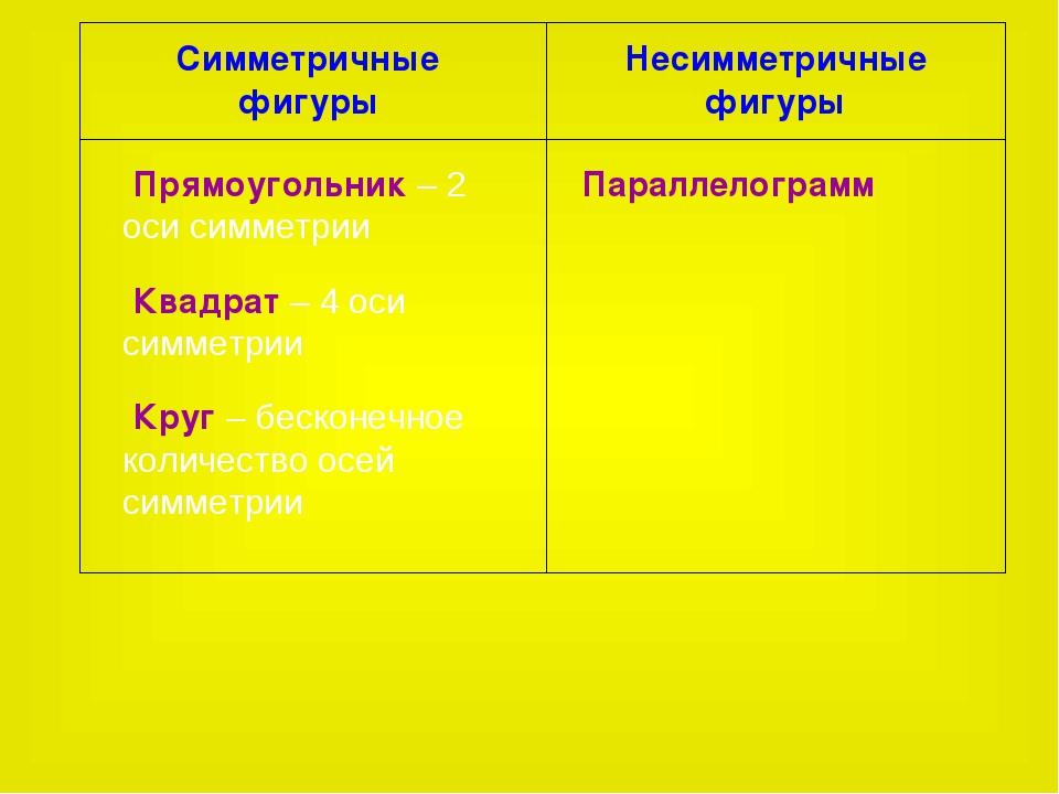 Симметричные фигуры Несимметричные фигуры Прямоугольник – 2 оси симметрии Ква...