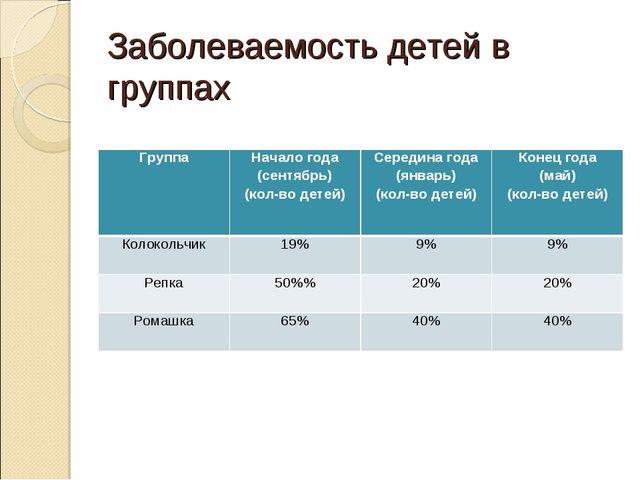 Заболеваемость детей в группах ГруппаНачало года (сентябрь) (кол-во детей)С...