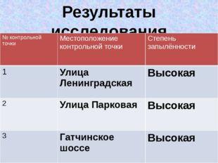 Результаты исследования № контрольной точки Местоположение контрольной точки