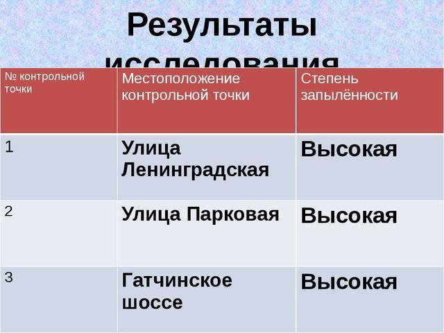 Результаты исследования № контрольной точки Местоположение контрольной точки...