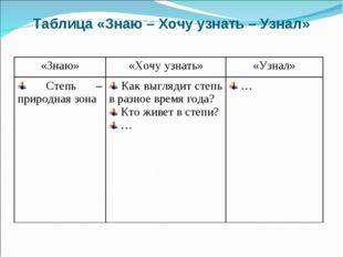 Таблица «Знаю – Хочу узнать – Узнал» «Знаю»«Хочу узнать»«Узнал» Степь – при