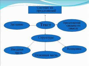 Состоит из предложений Текст Заглавие Предложения связаны по смыслу Структура