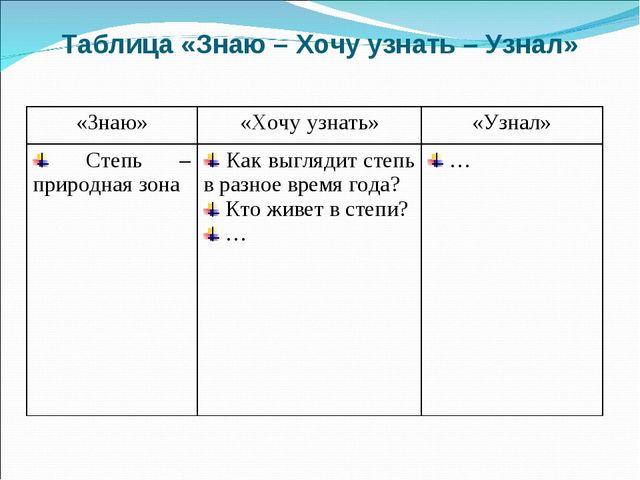 Таблица «Знаю – Хочу узнать – Узнал» «Знаю»«Хочу узнать»«Узнал» Степь – при...