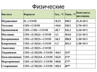 Физические свойства Кислота Формула Тпл., °С Ткип., °С Константы диссоциац. М