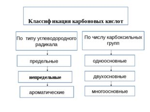 Классификация карбоновых кислот Классификация карбоновых кислот непредельные