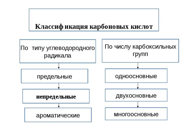 Классификация карбоновых кислот Классификация карбоновых кислот непредельные...