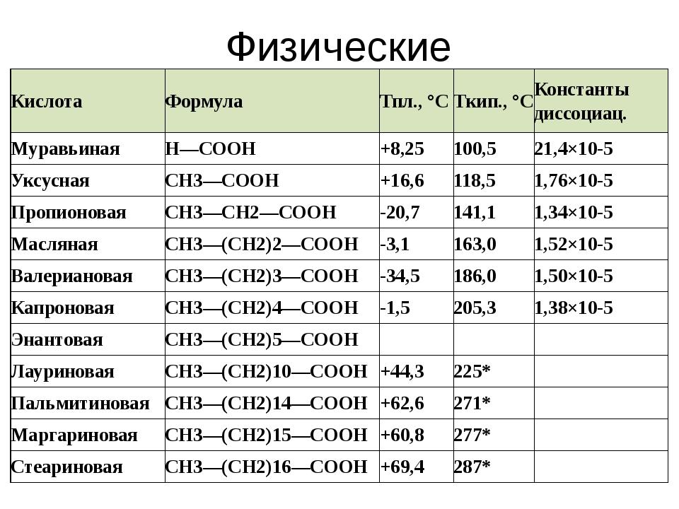 Физические свойства Кислота Формула Тпл., °С Ткип., °С Константы диссоциац. М...