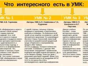 Что интересного есть в УМК: УМК№ 1 УМК№ 2 УМК№ 3 УМК№ 4 Автор УМК А.В. Горяч