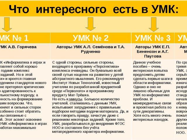 Что интересного есть в УМК: УМК№ 1 УМК№ 2 УМК№ 3 УМК№ 4 Автор УМК А.В. Горяч...