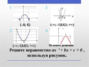 Решите неравенство ax 2 + bx + c > 0 , используя рисунок. -4 6 5 (-4; 6) (-∞;
