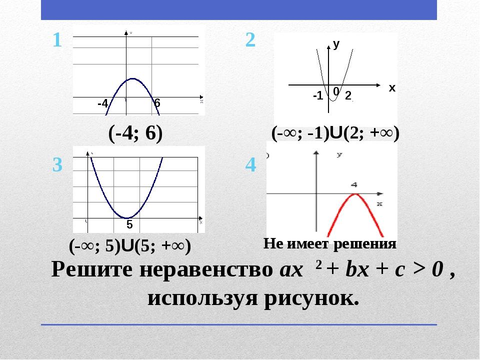 Решите неравенство ax 2 + bx + c > 0 , используя рисунок. -4 6 5 (-4; 6) (-∞;...