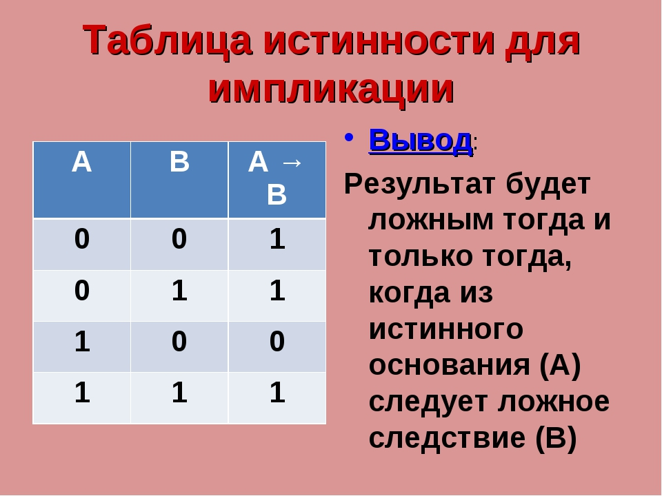 Таблица истинности для импликации Вывод: Результат будет ложным тогда и тольк...