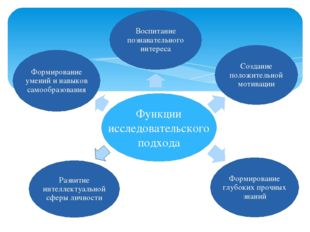 Развитие интеллектуальной сферы личности Функции исследовательского подхода В