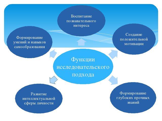 Развитие интеллектуальной сферы личности Функции исследовательского подхода В...
